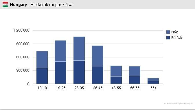 A magyar Facebook-felhasználók életkora és neme a SocialTimes statisztikája szerint http://socialtimes.hu/stat/HU